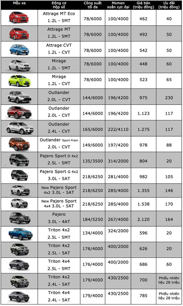 Bảng giá xe ôtô tại Việt Nam cập nhật tháng 10/2017 - 17
