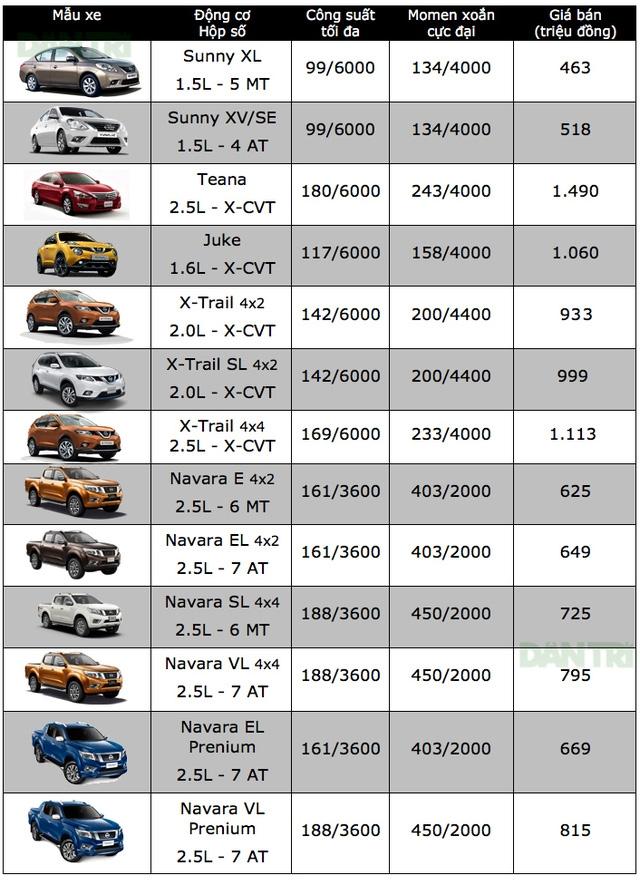 Bảng giá xe ôtô tại Việt Nam cập nhật tháng 10/2017 - 18