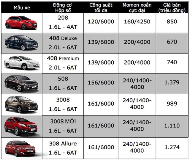 Bảng giá xe ôtô tại Việt Nam cập nhật tháng 10/2017 - 19