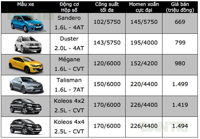 Bảng giá xe ôtô tại Việt Nam cập nhật tháng 10/2017 - 21