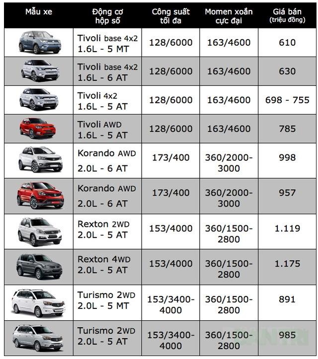 Bảng giá xe ôtô tại Việt Nam cập nhật tháng 10/2017 - 22