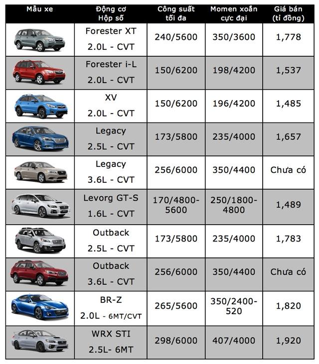 Bảng giá xe ôtô tại Việt Nam cập nhật tháng 10/2017 - 23