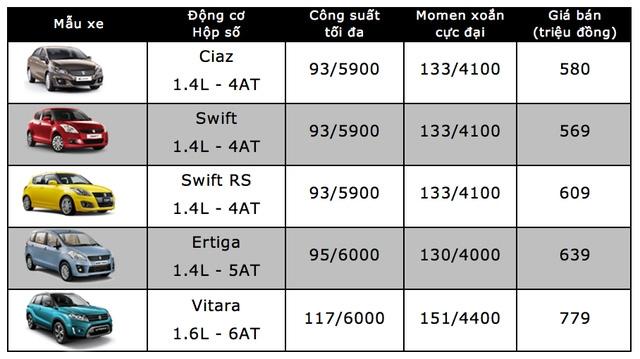 Bảng giá xe ôtô tại Việt Nam cập nhật tháng 10/2017 - 24