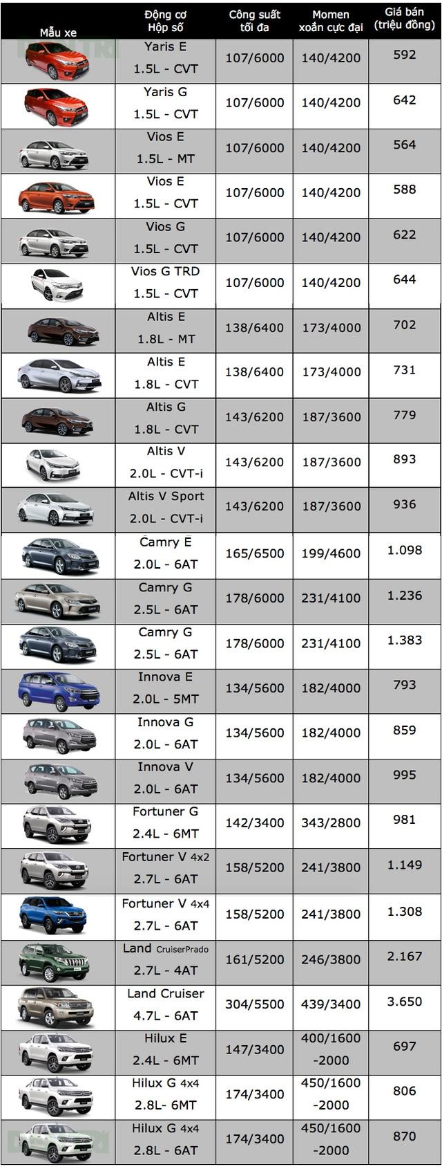Bảng giá xe ôtô tại Việt Nam cập nhật tháng 10/2017 - 25
