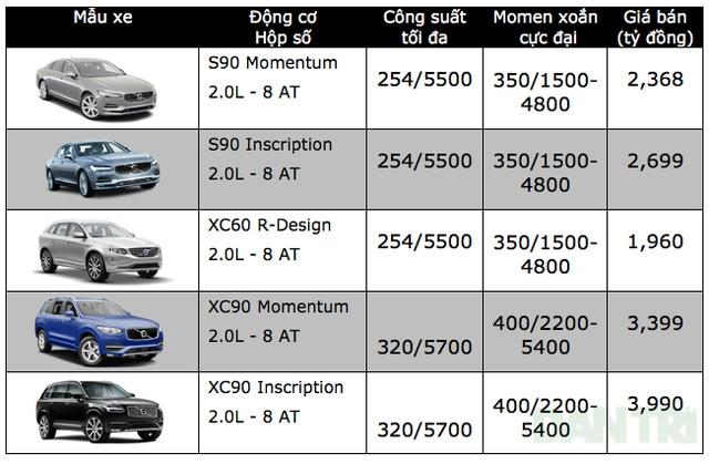 Bảng giá xe ôtô tại Việt Nam cập nhật tháng 10/2017 - 28