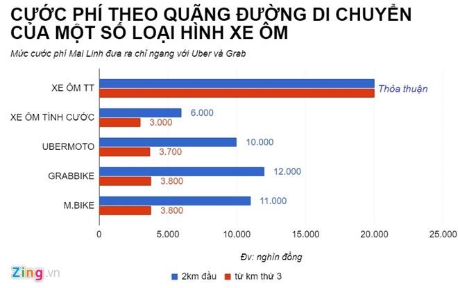 Mai Linh hop bat thuong ban chuyen chay xe om, xe lam, xe loi hinh anh 2
