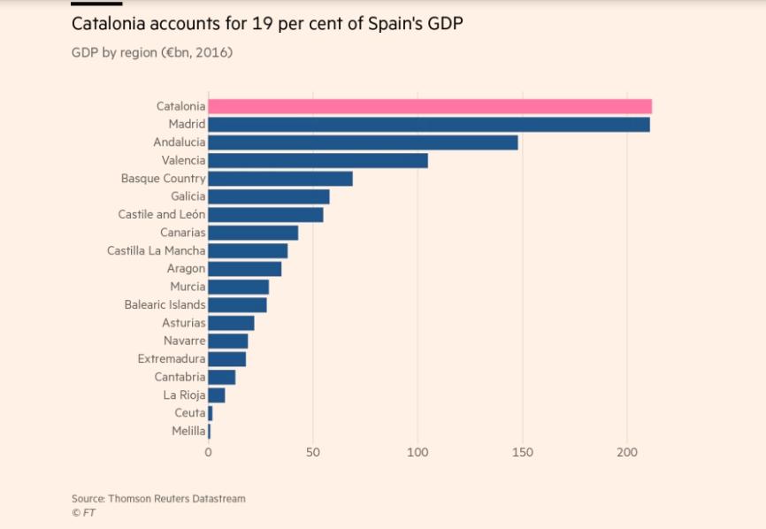 Catalonia giàu có đến mức nào? - ảnh 1
