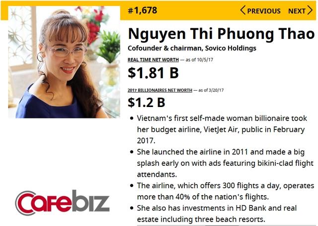 Tài sản của bà Nguyễn Thị Phương Thảo tăng gấp rưỡi sau 6 tháng, lọt top 1.300 người giàu nhất hành tinh - Ảnh 1.
