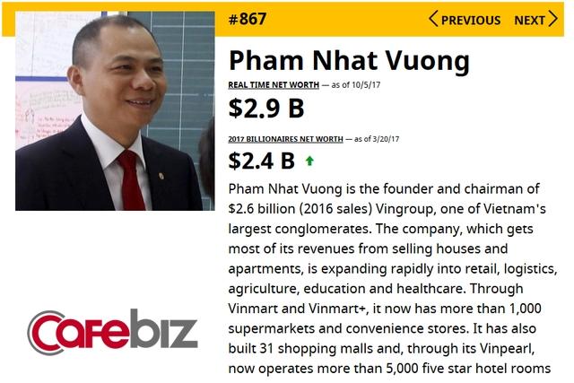 Tài sản của bà Nguyễn Thị Phương Thảo tăng gấp rưỡi sau 6 tháng, lọt top 1.300 người giàu nhất hành tinh - Ảnh 2.