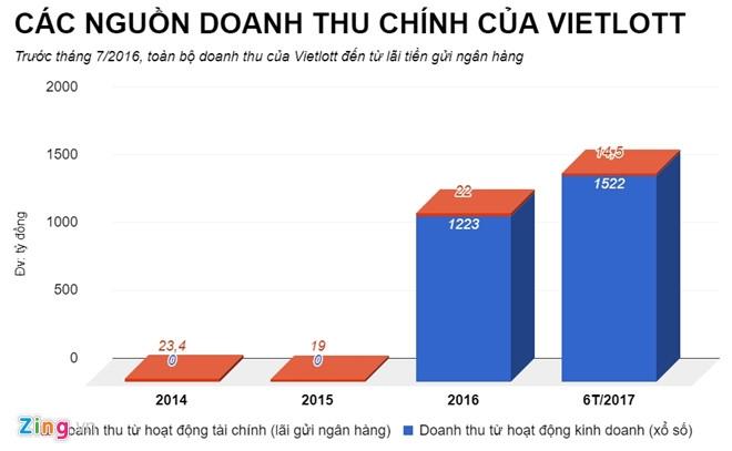 Vietlott lam an ra sao duoi thoi cuu Tong giam doc Tong Quoc Truong? hinh anh 2