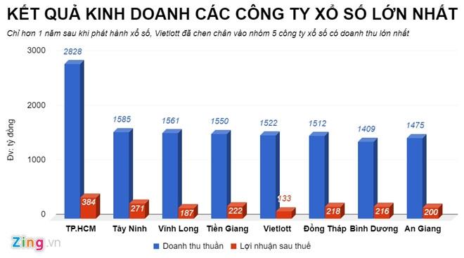 Vietlott lam an ra sao duoi thoi cuu Tong giam doc Tong Quoc Truong? hinh anh 4