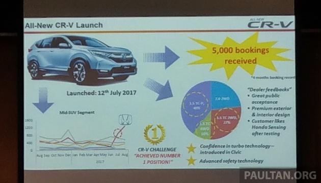 Sau giảm sốc 200 triệu, Honda CRV được đặt mua ầm ầm - ảnh 2