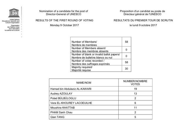 Kết quả cuộc bỏ phiếu vòng 1 bầu tổng giám đốc UNESCO ngày 9/10 (Ảnh: UNESCO Twitter)