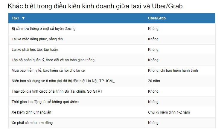 Co the kien Uber, Grab tai Viet Nam? hinh anh 3