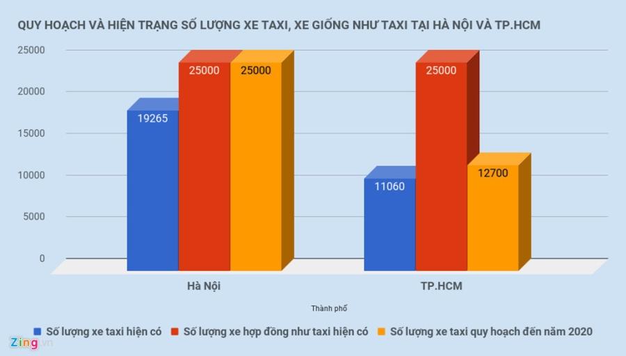Co the kien Uber, Grab tai Viet Nam? hinh anh 4