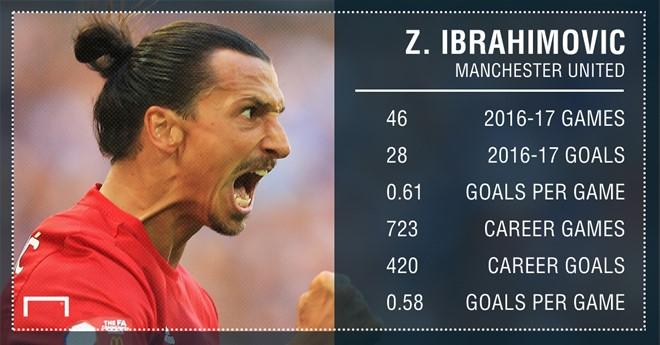 Ibrahimovic tai xuat, nhung MU co con can anh? hinh anh 1