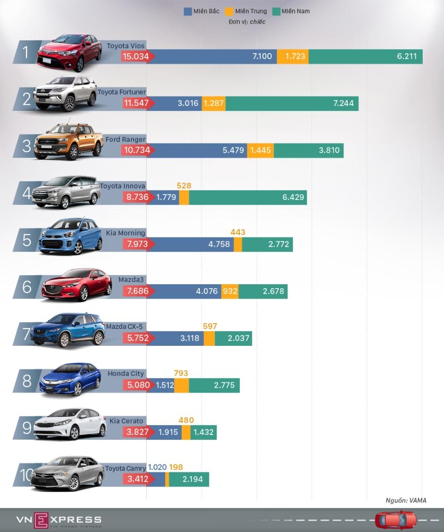 10 ôtô bán chạy nhất Việt Nam sau 9 tháng 2017