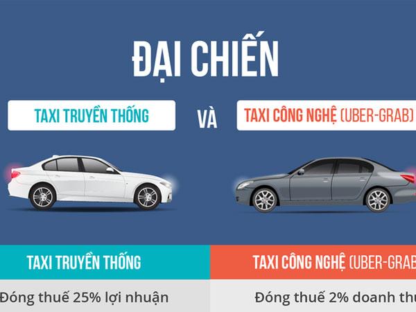 Vì sao Uber, Grab nộp thuế 2% doanh thu, taxi nộp 25% lợi nhuận?