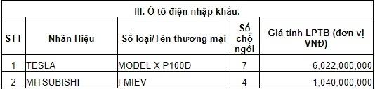 Bảng giá tính lệ phí trước bạ mới của 180 loại ô tô và xe máy tại Việt Nam - Ảnh 3.