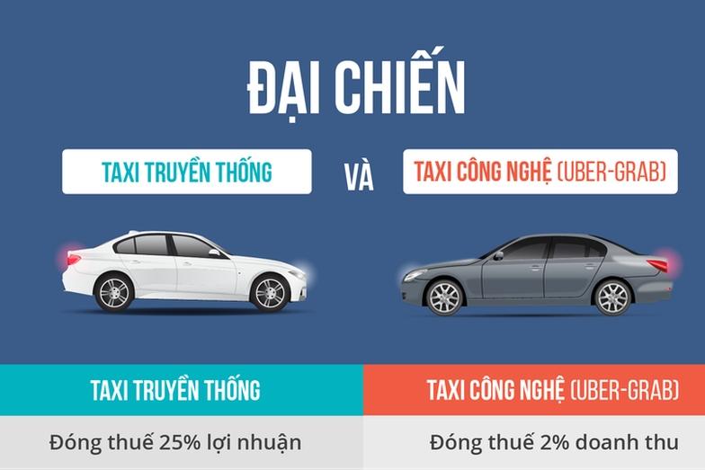 Vì sao Uber, Grab nộp thuế 2% doanh thu, taxi nộp 25% lợi nhuận? - Ảnh 1.