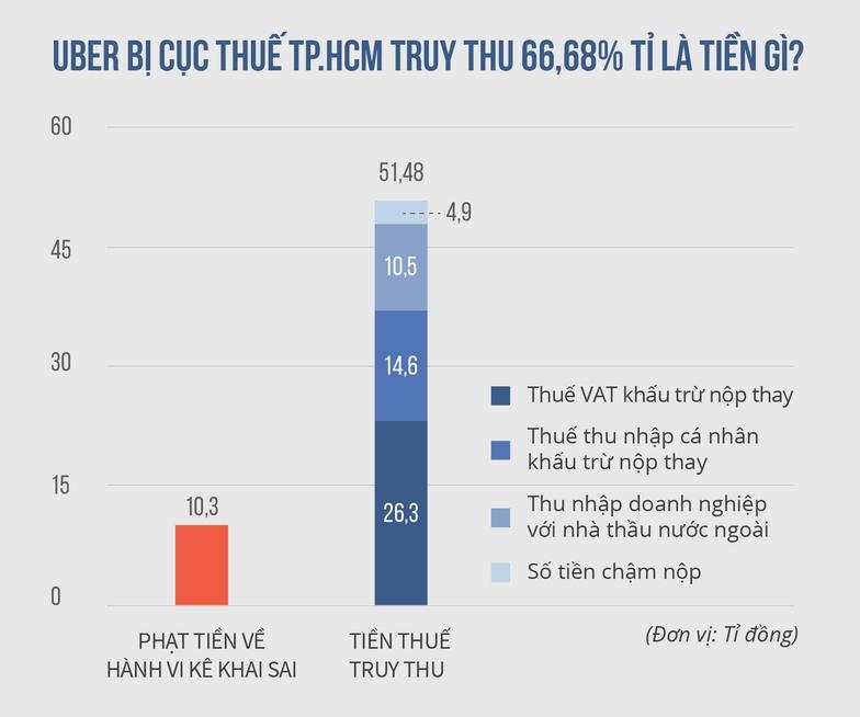 Vì sao Uber, Grab nộp thuế 2% doanh thu, taxi nộp 25% lợi nhuận? - Ảnh 3.