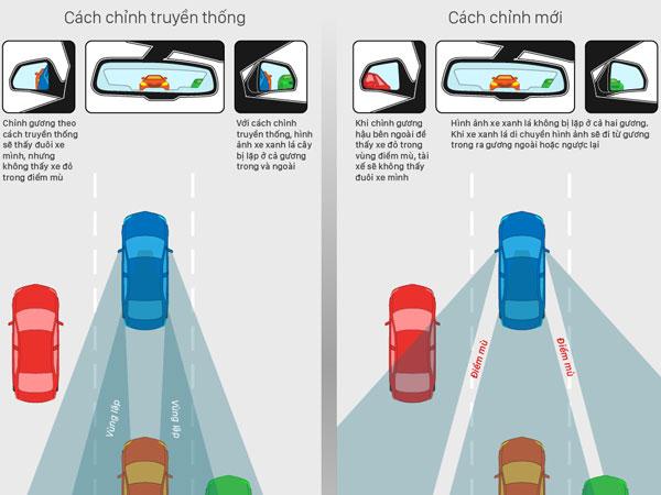 8 bí kíp giúp tài xế Việt lái xe an toàn
