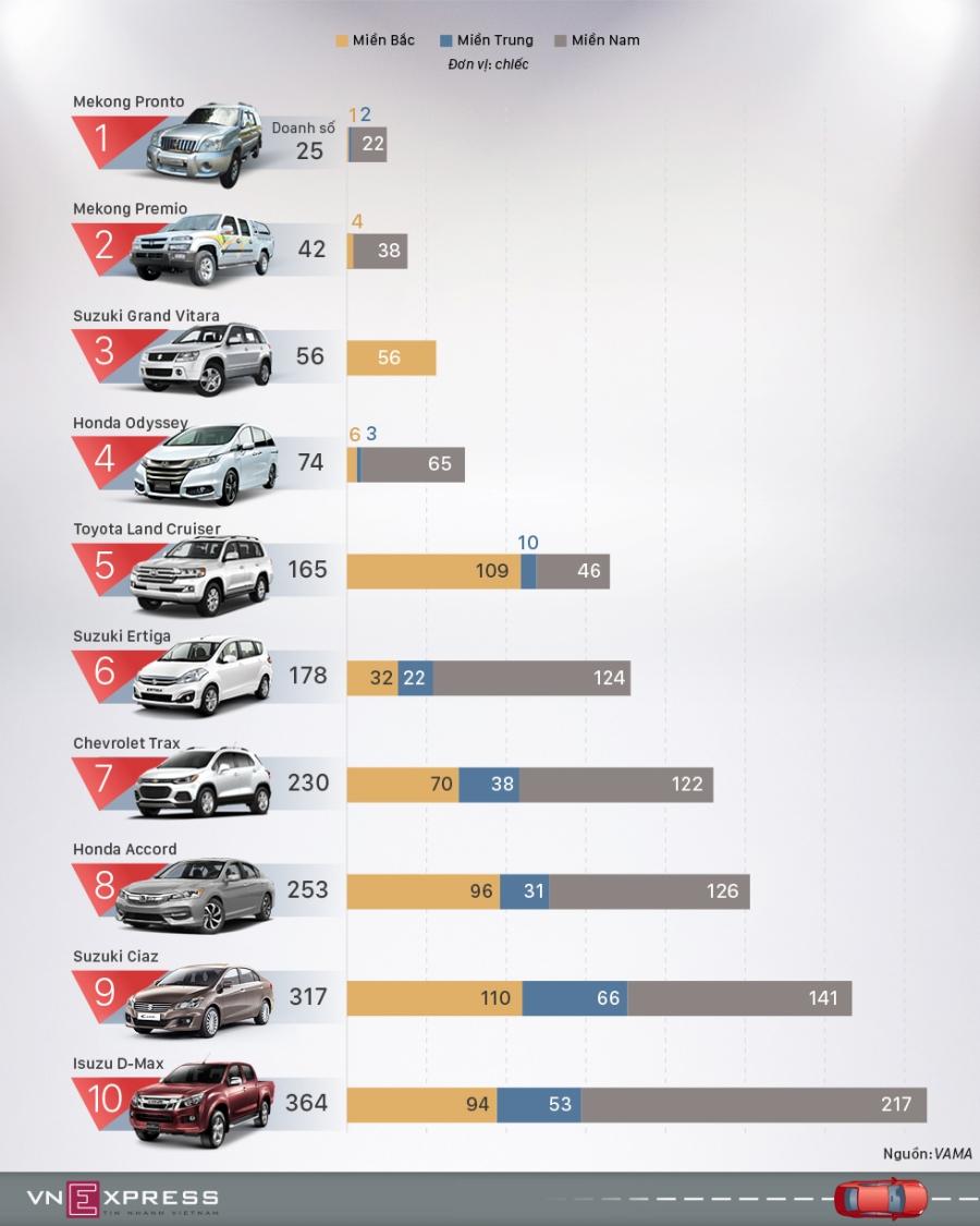 10 mẫu ôtô bán chậm nhất Việt Nam chín tháng 2017