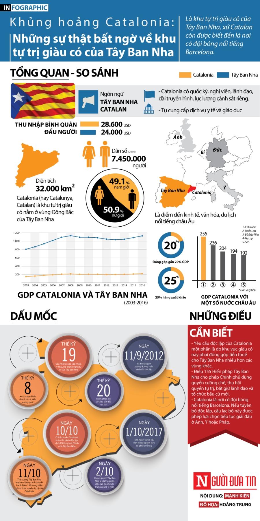 Tiêu điểm - Infographic: Những sự thật bất ngờ về khu tự trị Catalonia