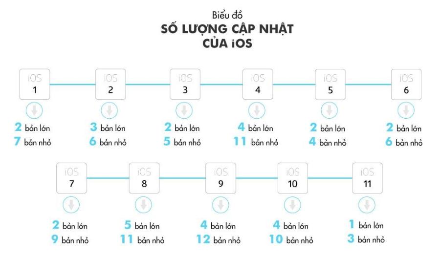 'Tha iPhone hong, nhat quyet khong len iOS 11' hinh anh 2
