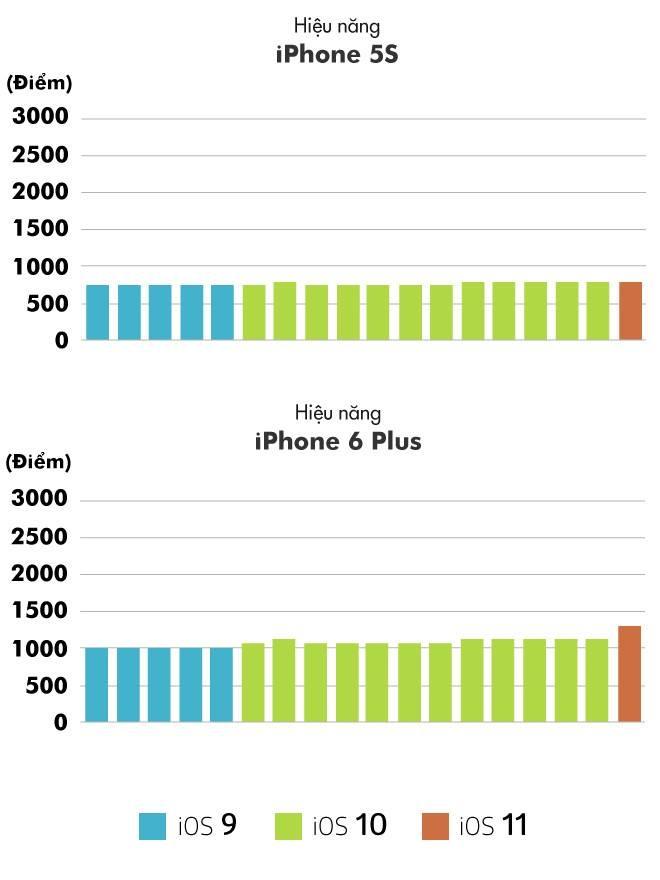 'Tha iPhone hong, nhat quyet khong len iOS 11' hinh anh 5