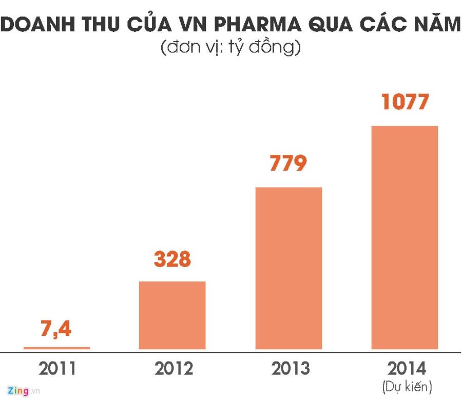 VN Pharma va nhung 'goc khuat' can lam ro hinh anh 1