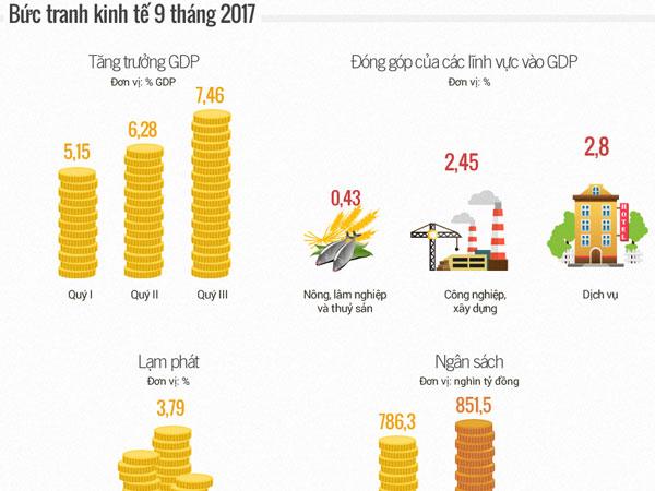 (infographics) Toàn cảnh kinh tế xã hội 9 tháng năm 2017